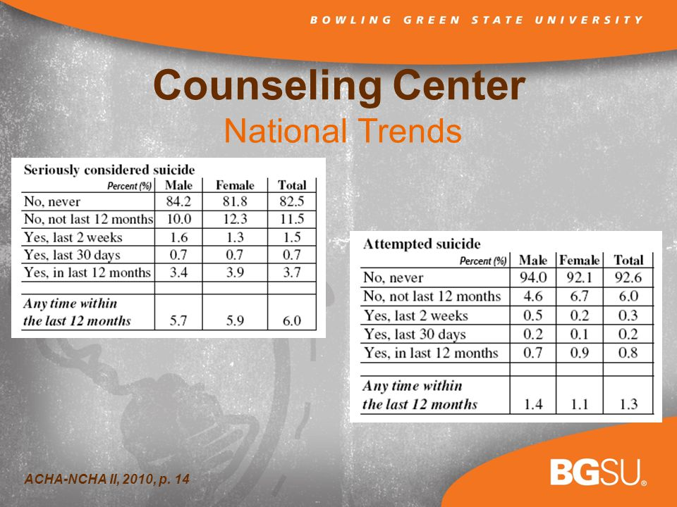 Counseling Center National Trends ACHA-NCHA II, 2010, p. 14