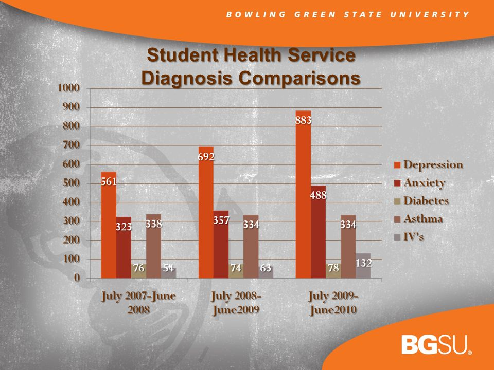 Student Health Service Diagnosis Comparisons