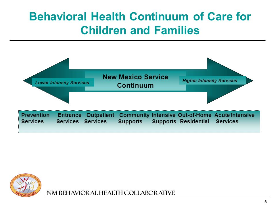 6 NM Behavioral Health Collaborative Behavioral Health Continuum of Care for Children and Families New Mexico Service Continuum Lower Intensity Services Higher Intensity Services Prevention Entrance Outpatient Community Intensive Out-of-HomeAcute Intensive Services Services Services Supports Supports Residential Services