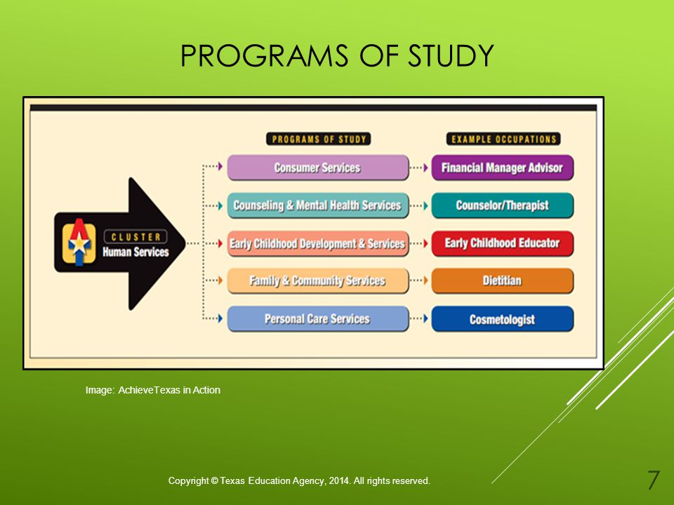 PROGRAMS OF STUDY Copyright © Texas Education Agency, 2014.