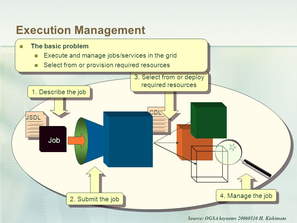 CDL 3. Select from or deploy required resources Execution Management The basic problem Execute and manage jobs/services in the grid Select from or pro