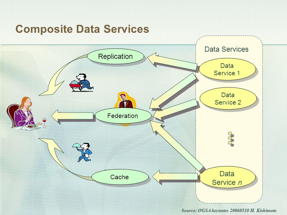 Data Services Data Service n Data Service 1 Data Service 2 Composite Data Services Replication Cache Federation Source: OGSA keynotes 20060510 H.