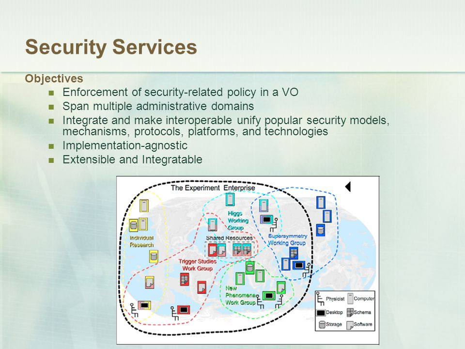 Security Services Objectives Enforcement of security-related policy in a VO Span multiple administrative domains Integrate and make interoperable unif