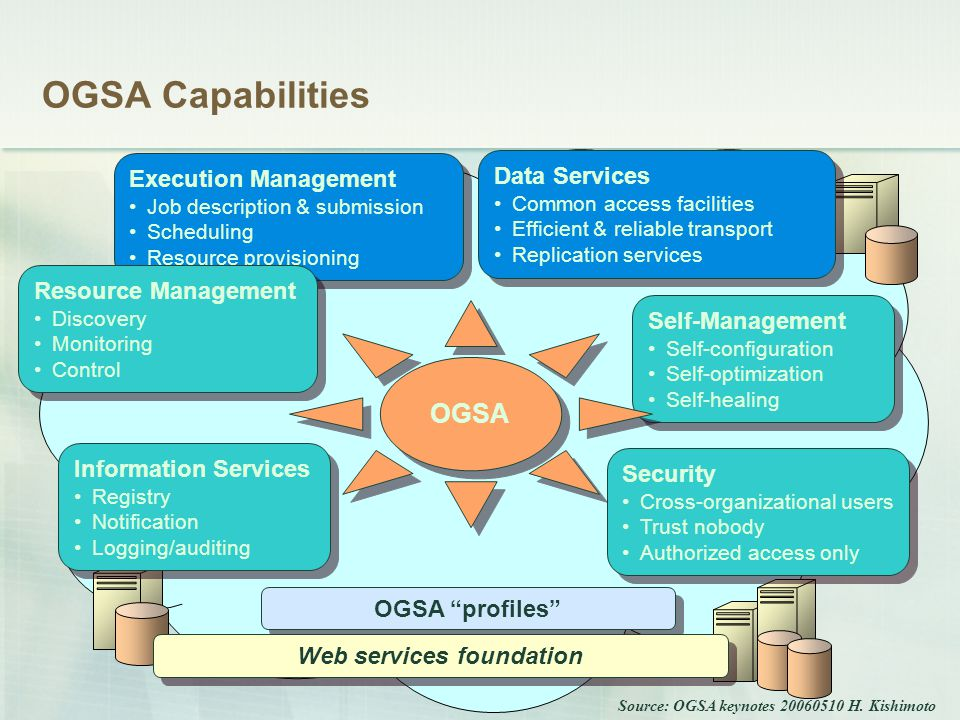OGSA Capabilities Security Cross-organizational users Trust nobody Authorized access only Security Cross-organizational users Trust nobody Authorized access only Information Services Registry Notification Logging/auditing Information Services Registry Notification Logging/auditing Execution Management Job description & submission Scheduling Resource provisioning Execution Management Job description & submission Scheduling Resource provisioning Data Services Common access facilities Efficient & reliable transport Replication services Data Services Common access facilities Efficient & reliable transport Replication services Self-Management Self-configuration Self-optimization Self-healing Self-Management Self-configuration Self-optimization Self-healing Resource Management Discovery Monitoring Control Resource Management Discovery Monitoring Control OGSA OGSA profiles Web services foundation Source: OGSA keynotes 20060510 H.