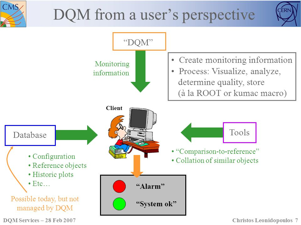 DQM Services – 28 Feb 2007Christos Leonidopoulos 7 DQM from a users perspective Client DQM Monitoring information Configuration Reference objects Historic plots Etc… Comparison-to-reference Collation of similar objects Database Tools Alarm System ok Create monitoring information Process: Visualize, analyze, determine quality, store (à la ROOT or kumac macro) Possible today, but not managed by DQM
