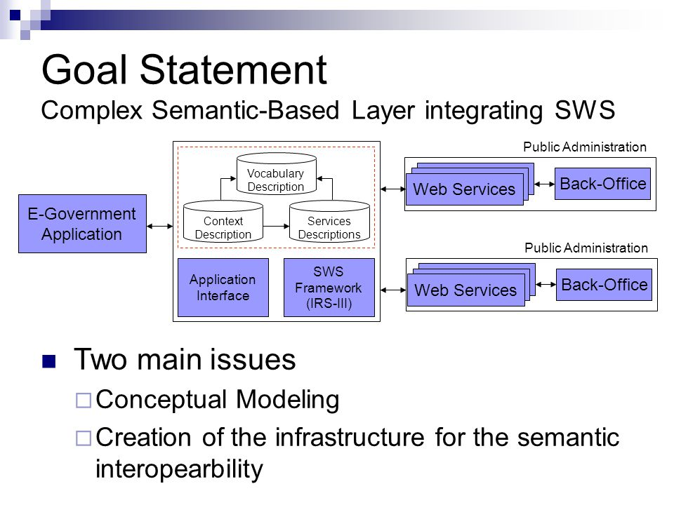 Goal Statement Complex Semantic-Based Layer integrating SWS Two main issues Conceptual Modeling Creation of the infrastructure for the semantic intero