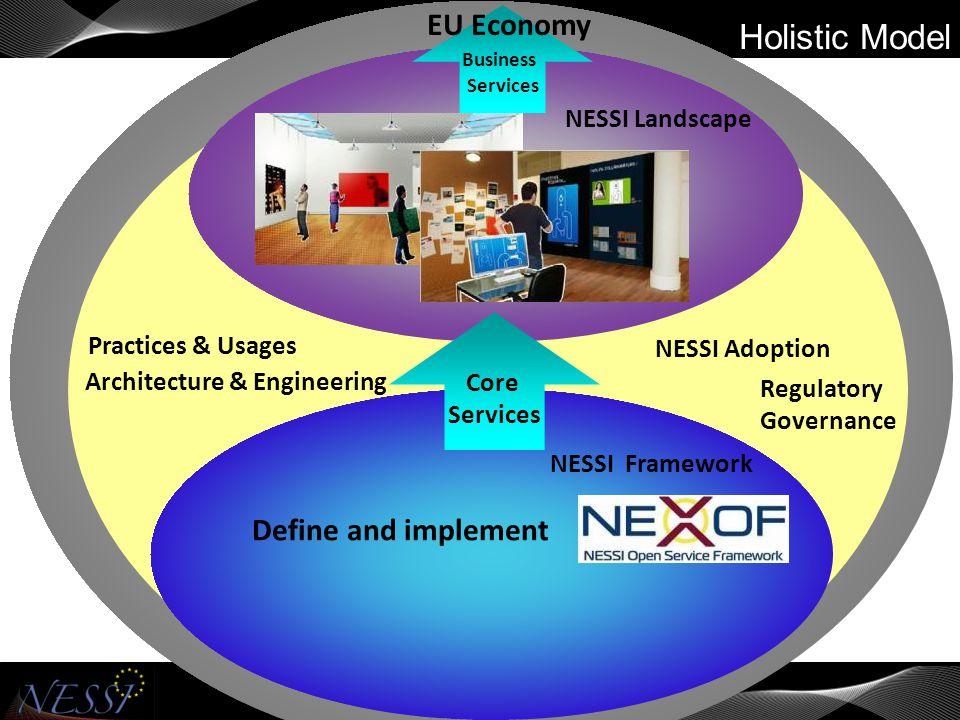 NESSI Framework NESSI Landscape NESSI Adoption Holistic Model Core Services Business Services EU Economy NESSI Adoption