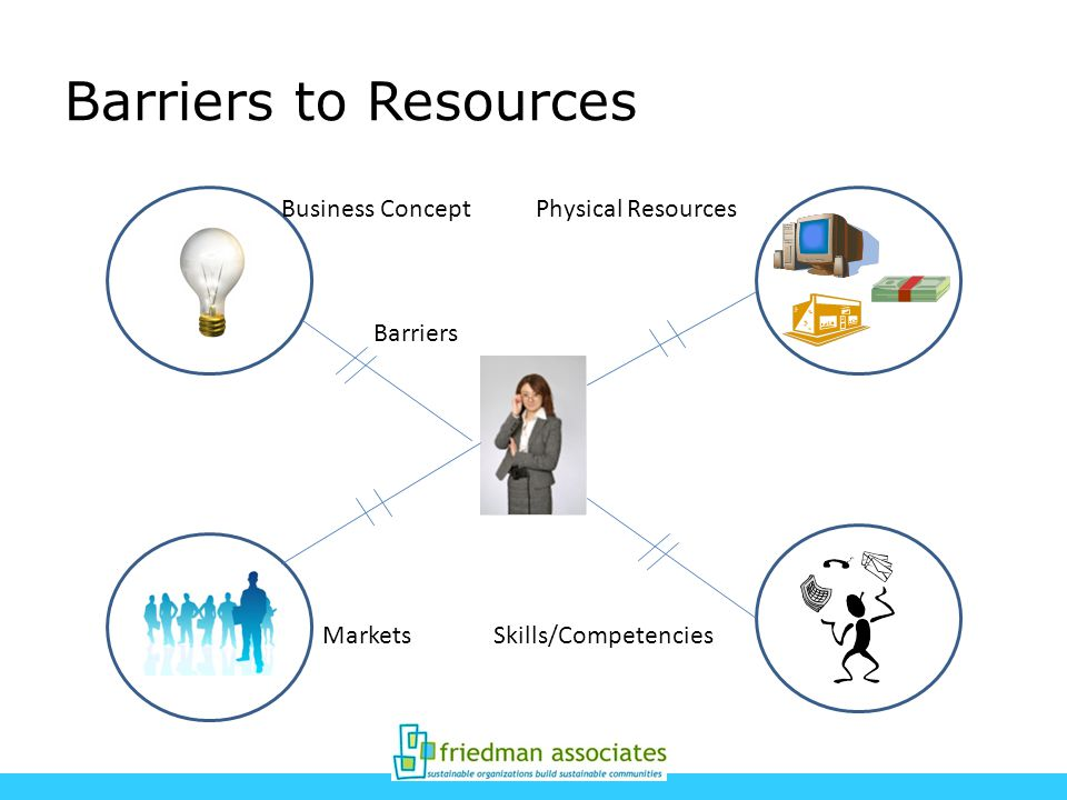 Barriers to Resources Business ConceptPhysical Resources MarketsSkills/Competencies Barriers