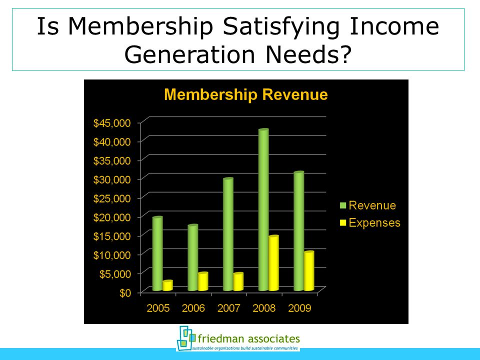 Is Membership Satisfying Income Generation Needs