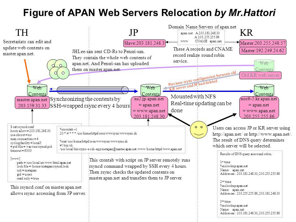 Redundancy for Web Service How to build redundancy for http://apan.net/ a nd http://www.apan.net/ –Synchronize contents from TH to JP and from JP to KR –Allocate 2 IP addresses (KR:203.255.255.86 and JP:203.18 1.248.30) for apan.net and www.apan.net –Use round robin DNS How to synchronize the web contents –The bandwidth and RTT of TH-JP and KR-JP are taken into account –KR-JP use NFS, enough bandwidth and good RTT –TH-JP use SSH-wrapped rsync because of limited bandwidt h