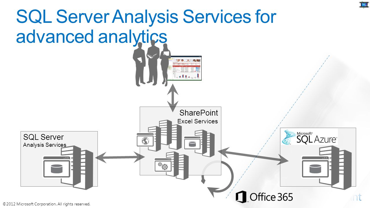 SQL Server Analysis Services SharePoint Excel Services