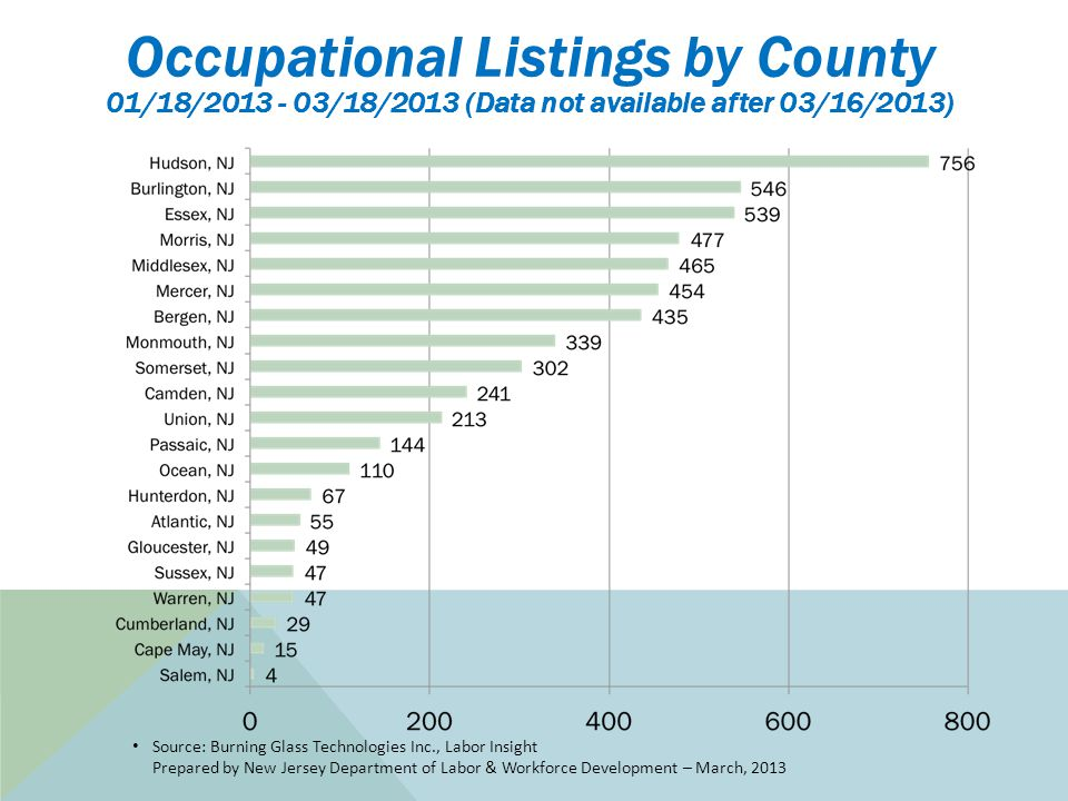 Source: Burning Glass Technologies Inc., Labor Insight Prepared by New Jersey Department of Labor & Workforce Development – March, 2013 Occupational Listings by County 01/18/2013 - 03/18/2013 (Data not available after 03/16/2013)