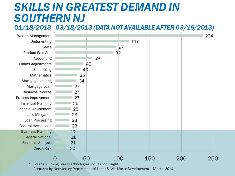 SKILLS IN GREATEST DEMAND IN SOUTHERN NJ 01/18/2013 - 03/18/2013 (DATA NOT AVAILABLE AFTER 03/16/2013) Source: Burning Glass Technologies Inc., Labor Insight Prepared by New Jersey Department of Labor & Workforce Development – March, 2013