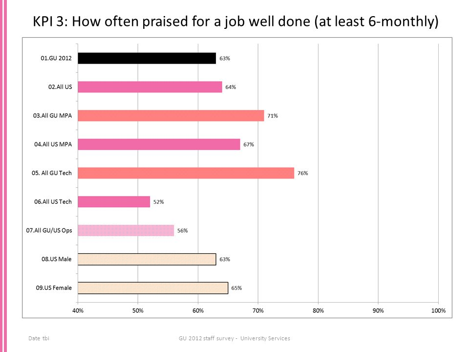 KPI 3: How often praised for a job well done (at least 6-monthly) Date tbiGU 2012 staff survey - University Services