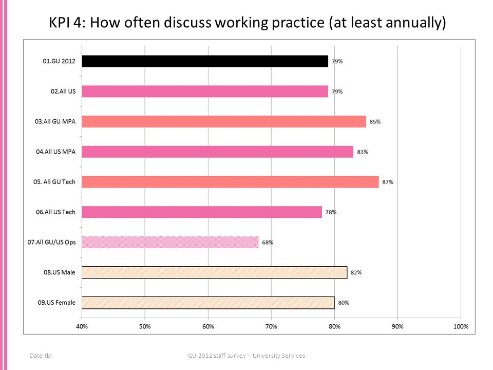 KPI 4: How often discuss working practice (at least annually) Date tbiGU 2012 staff survey - University Services