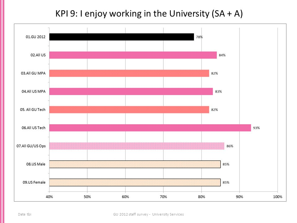 KPI 9: I enjoy working in the University (SA + A) Date tbiGU 2012 staff survey - University Services