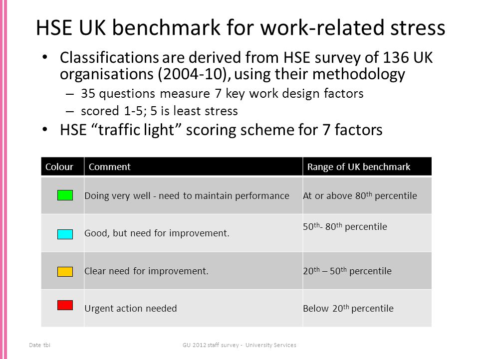 HSE UK benchmark for work-related stress Classifications are derived from HSE survey of 136 UK organisations (2004-10), using their methodology – 35 q