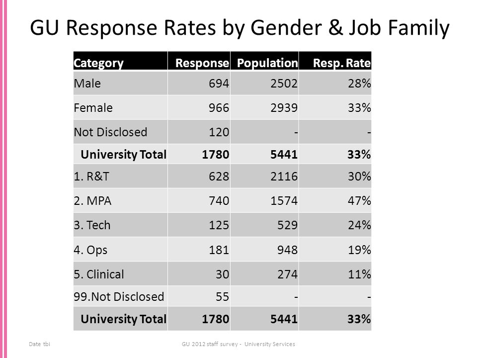 GU Response Rates by Gender & Job Family CategoryResponsePopulationResp. Rate Male694250228% Female966293933% Not Disclosed120-- University Total17805
