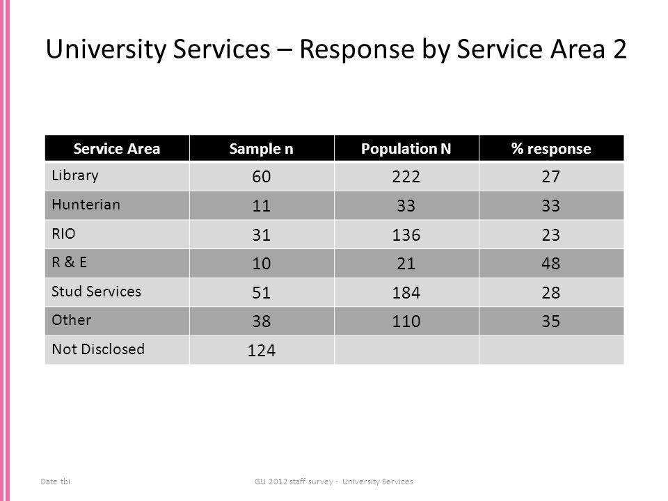 University Services – Response by Service Area 2 Date tbiGU 2012 staff survey - University Services Service AreaSample nPopulation N% response Library