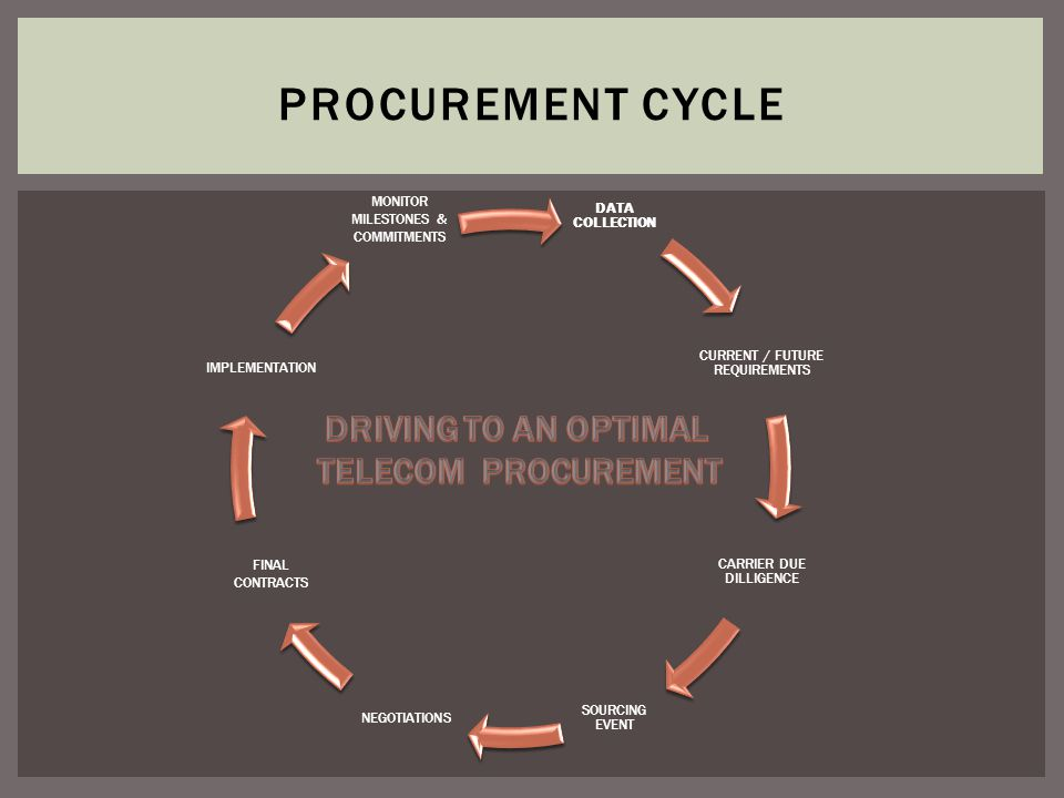 Part I -- Scope of Services Part II -- Procurement Cycle Part III -- Developing RFPs Part IV – Decision Making and Validation Part V -- Terms and Conditions -- Whats Really Important TOPICS