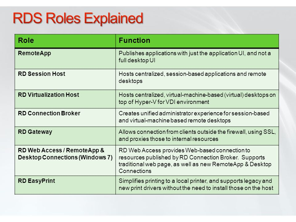 RoleFunction RemoteAppPublishes applications with just the application UI, and not a full desktop UI RD Session HostHosts centralized, session-based a