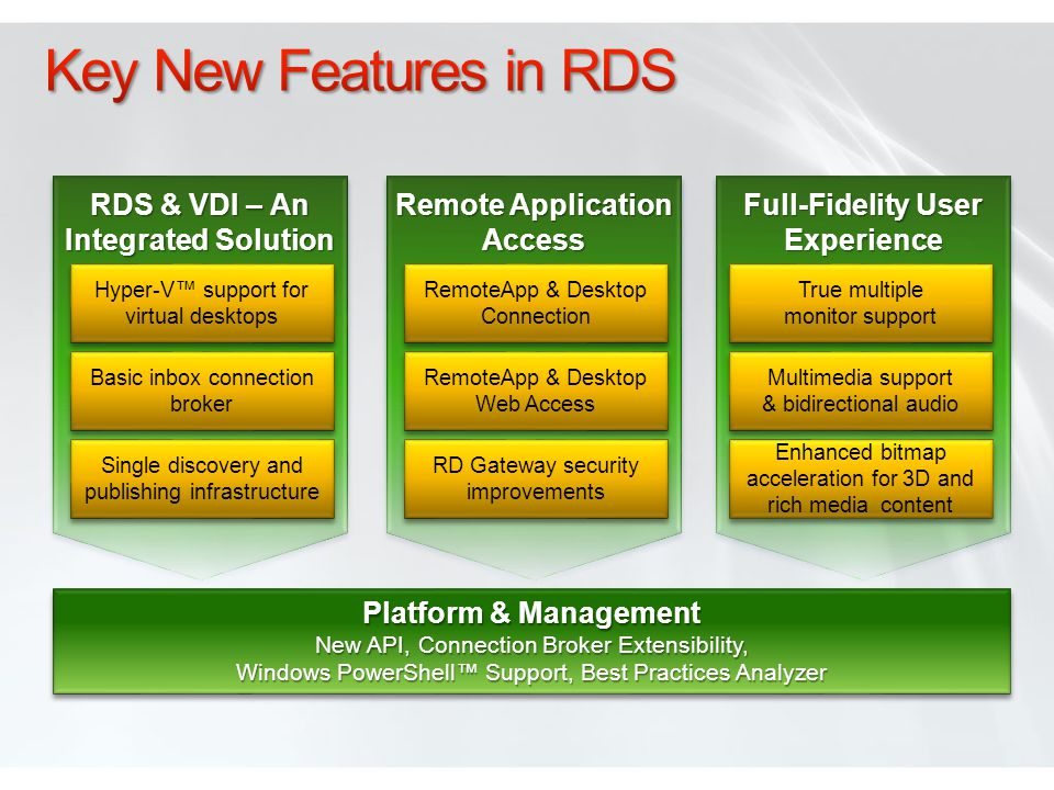 Full-Fidelity User Experience RDS & VDI – An Integrated Solution Remote Application Access Hyper-V support for virtual desktops Basic inbox connection