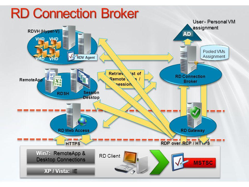 XP / Vista: IE Win7: RemoteApp & Desktop Connections Win7: RemoteApp & Desktop Connections HTTPS RDP over RCP / HTTPS Retrieve List of Remote apps / sessions User - Personal VM assignment Pooled VMs Assignment MSTSC RD Client RD GatewayRD Web Access RD Connection Broker RemoteApp Session Desktop RDSH AD RDVH (Hyper-V) RDV Agent VHD