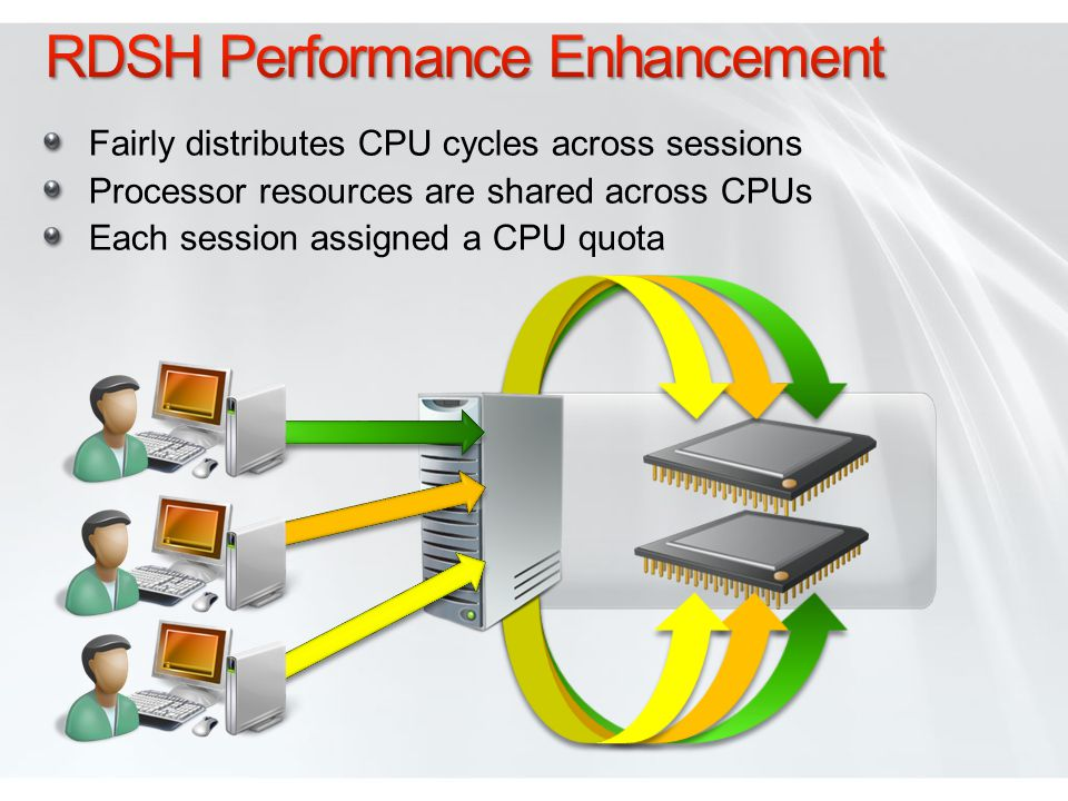 Fairly distributes CPU cycles across sessions Processor resources are shared across CPUs Each session assigned a CPU quota