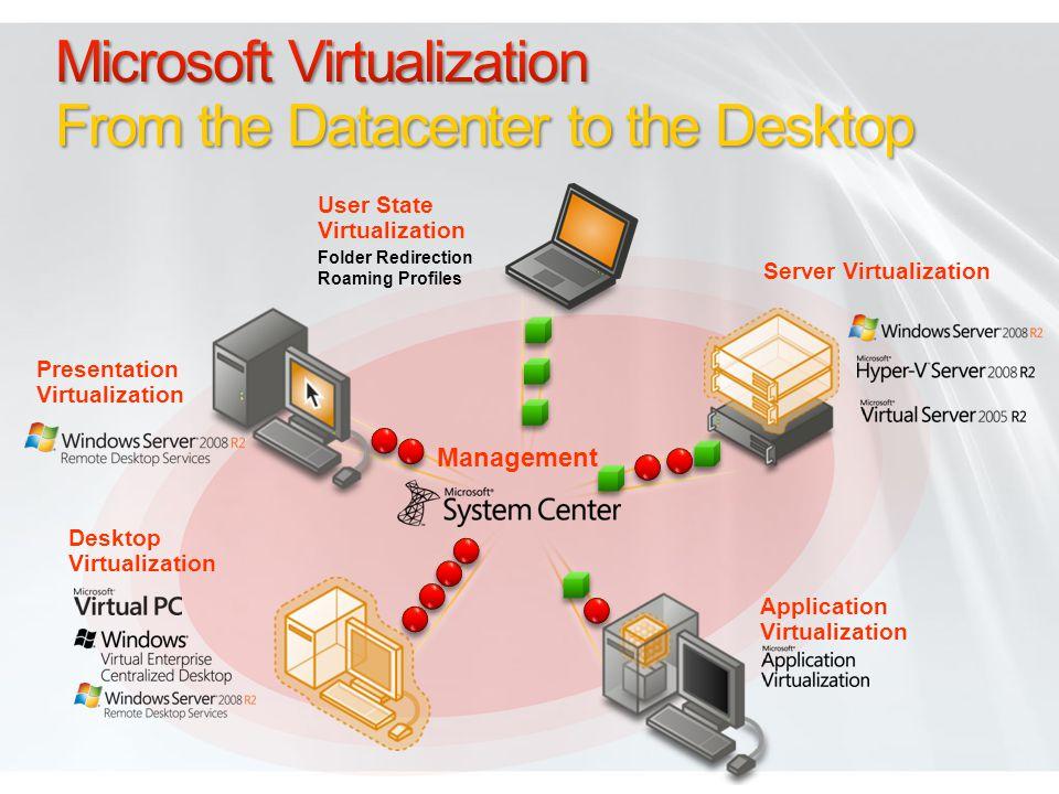 Management Desktop Virtualization Application Virtualization Presentation Virtualization Server Virtualization User State Virtualization Folder Redirection Roaming Profiles