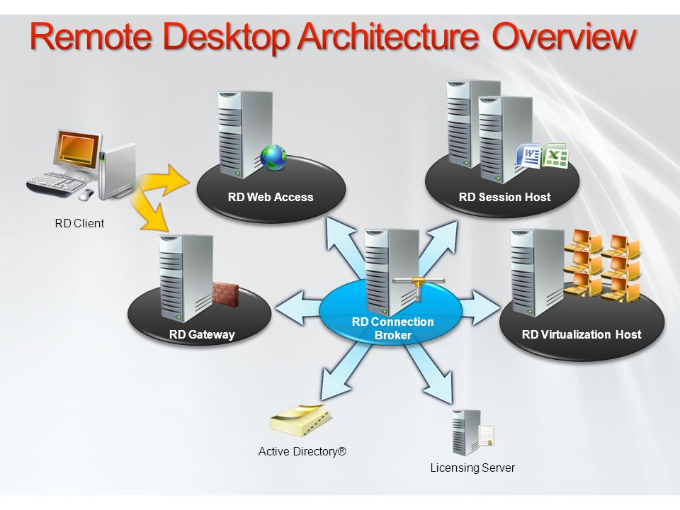 RD Web Access RD Gateway RD Connection Broker Active Directory® Licensing Server RD Virtualization Host RD Session Host RD Client
