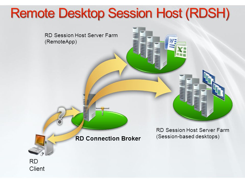 RD Connection Broker RD Client RD Session Host Server Farm (Session-based desktops) RD Session Host Server Farm (RemoteApp)
