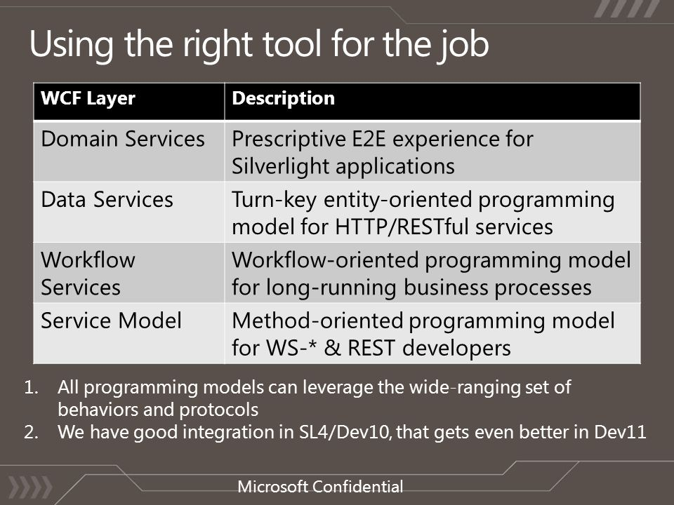 WCF LayerDescription Domain ServicesPrescriptive E2E experience for Silverlight applications Data ServicesTurn-key entity-oriented programming model for HTTP/RESTful services Workflow Services Workflow-oriented programming model for long-running business processes Service ModelMethod-oriented programming model for WS-* & REST developers 1.All programming models can leverage the wide-ranging set of behaviors and protocols 2.We have good integration in SL4/Dev10, that gets even better in Dev11 Microsoft Confidential