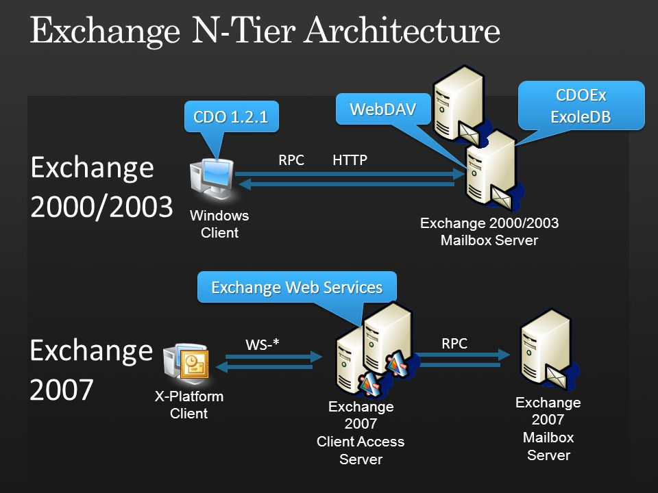 Exchange 2000/2003 Mailbox Server Exchange 2007 Mailbox Server Exchange 2007 Client Access Server CDOExExoleDBCDOExExoleDB CDO 1.2.1 Windows Client Exchange Web Services X-Platform Client Exchange 2000/2003 Exchange 2007 WebDAVWebDAV WS-* RPC HTTP