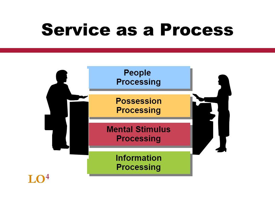 LO 4 Service as a Process Mental Stimulus Processing People Processing People Processing Possession Processing Information Processing