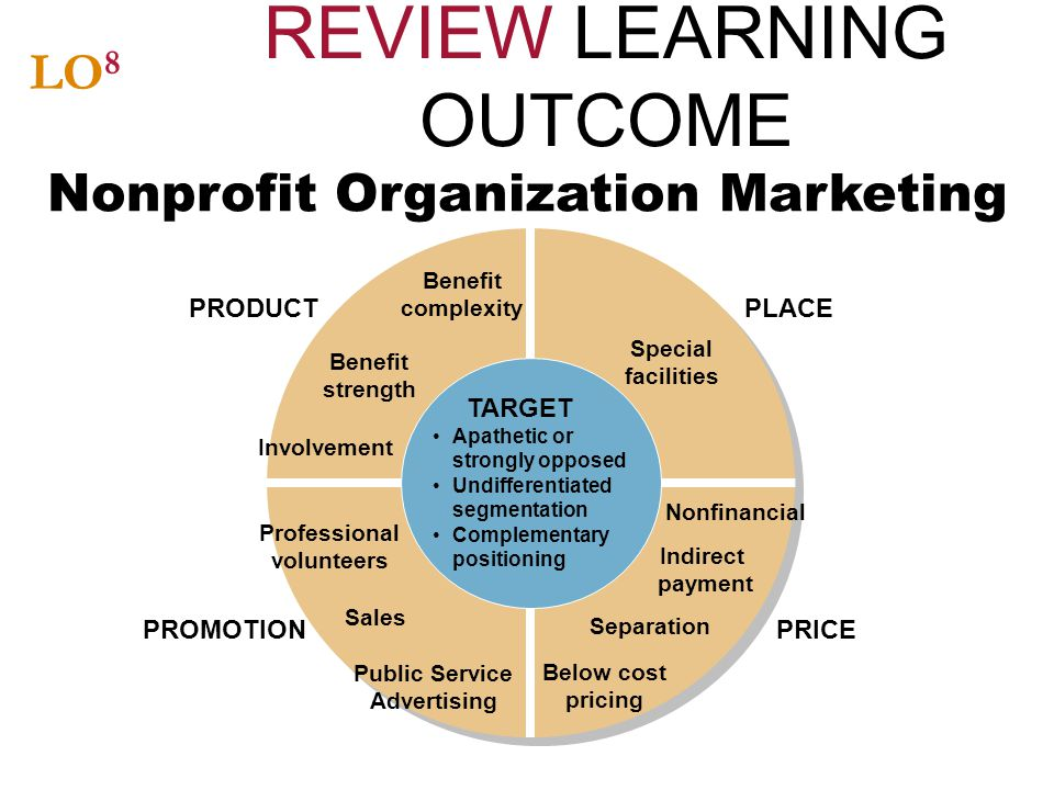 REVIEW LEARNING OUTCOME LO 8 Nonprofit Organization Marketing TARGET Apathetic or strongly opposed Undifferentiated segmentation Complementary positio
