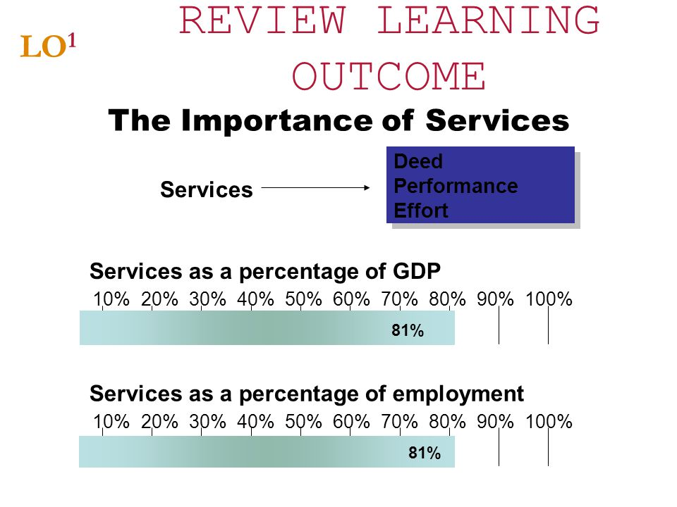 REVIEW LEARNING OUTCOME LO 1 The Importance of Services 10% 20% 30% 40% 50% 60% 70% 80% 90% 100% 81% Services as a percentage of GDP 10% 20% 30% 40% 5