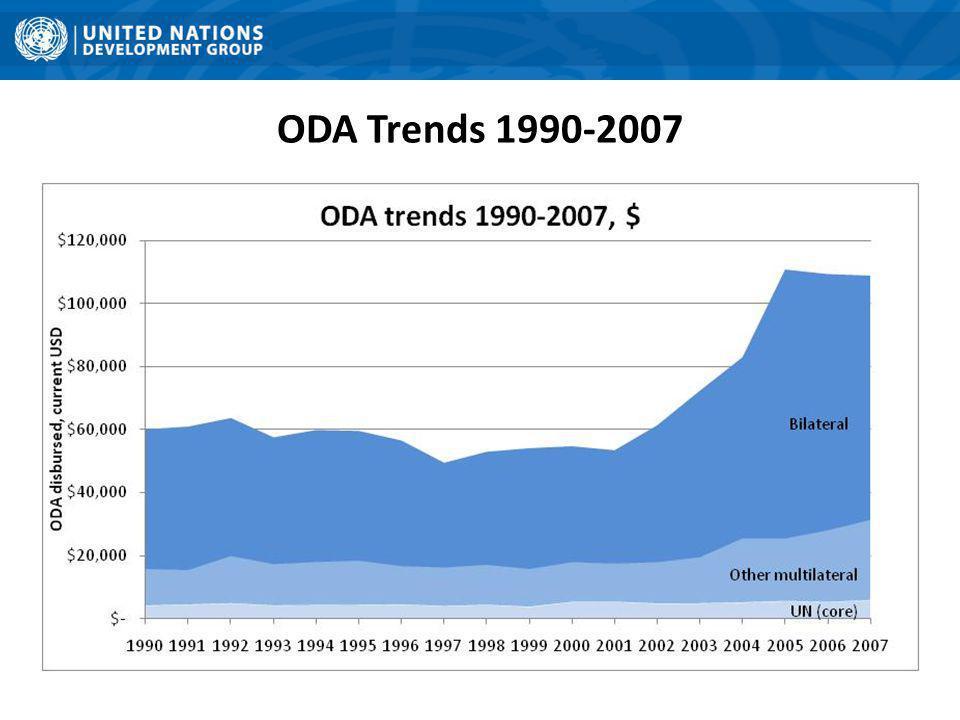 ODA Trends 1990-2007