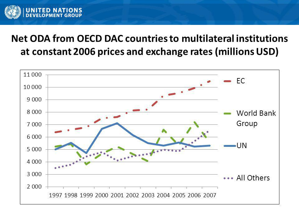 Net ODA from OECD DAC countries to multilateral institutions at constant 2006 prices and exchange rates (millions USD)