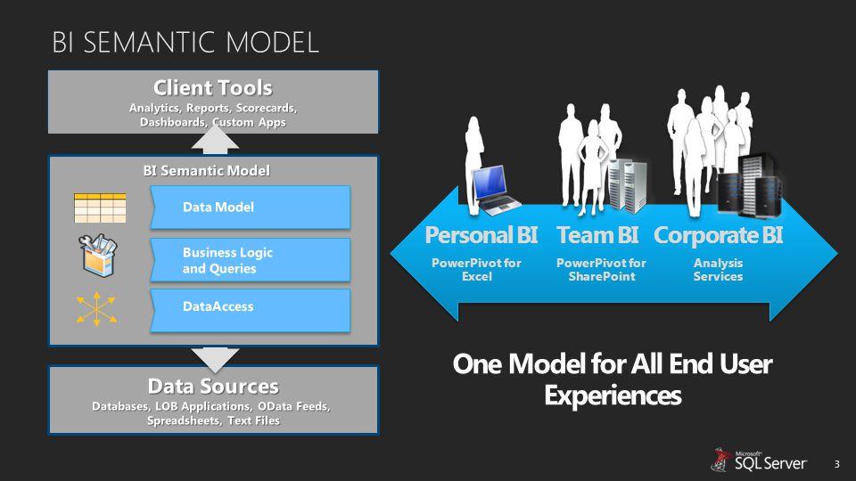 BI SEMANTIC MODEL 3 One Model for All End User Experiences Team BI PowerPivot for SharePoint Personal BI PowerPivot for Excel Corporate BI Analysis Se