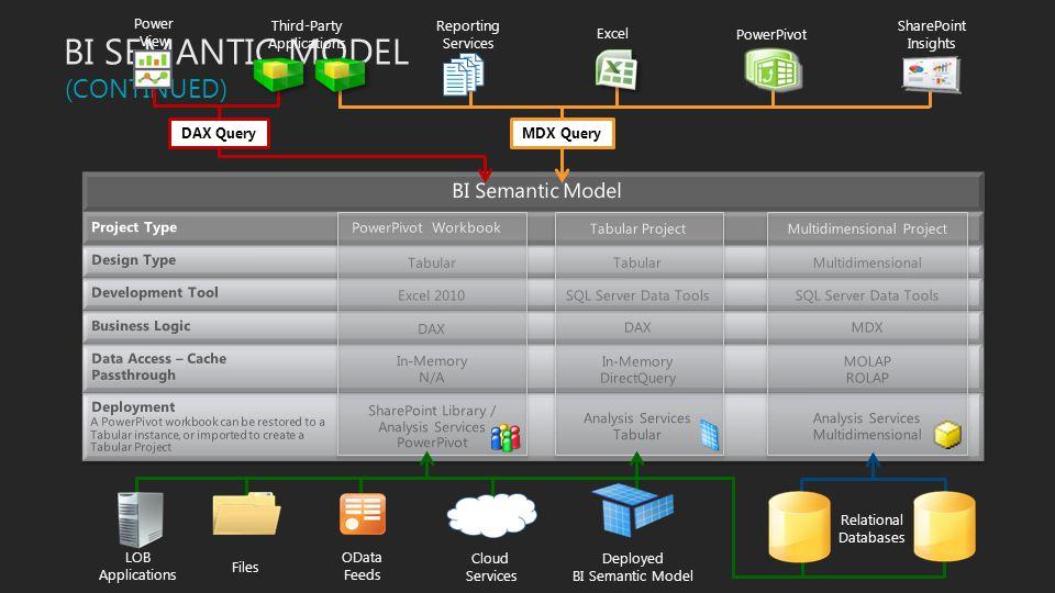 BI SEMANTIC MODEL 4 (CONTINUED) BI Semantic Model DAX Query MDX Query Deployment Data Access –Cache Passthrough Business Logic Development Tool Design