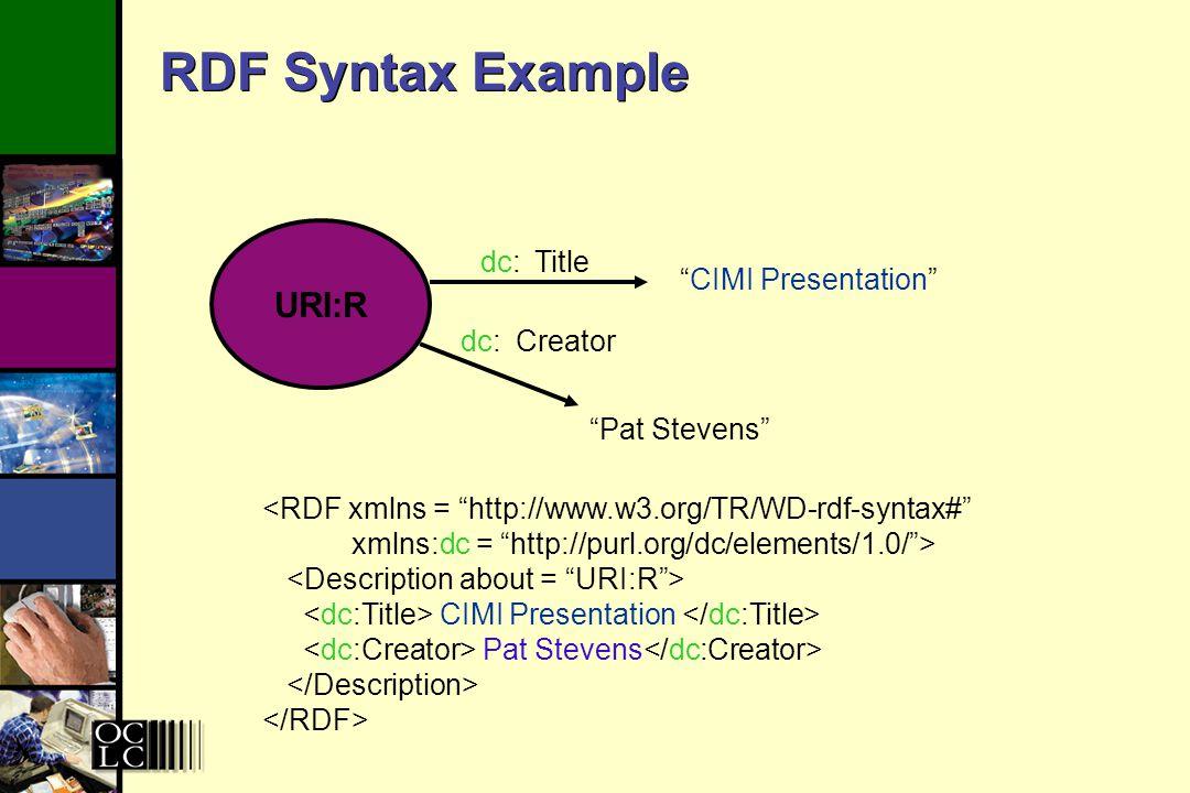 RDF Syntax Example URI:R CIMI Presentation Title Creator dc: Pat Stevens <RDF xmlns = http://www.w3.org/TR/WD-rdf-syntax# xmlns:dc = http://purl.org/dc/elements/1.0/> CIMI Presentation Pat Stevens