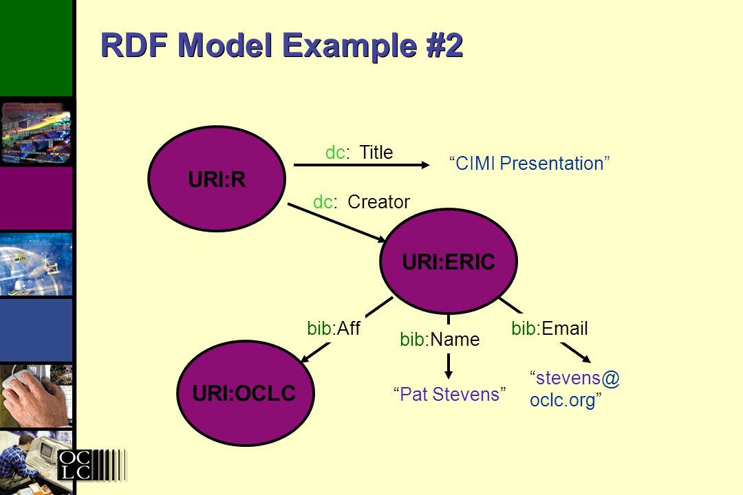 RDF Model Example #2 URI:R Eric Miller URI:ERIC stevens@ oclc.org Pat Stevens OCLC bib:Emailbib:Aff bib:Name URI:OCLC CIMI Presentation Title Creator dc: