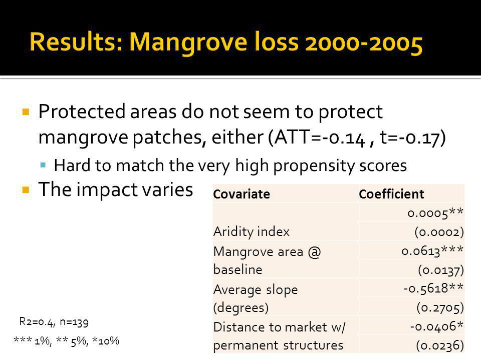 Protected areas do not seem to protect mangrove patches, either (ATT=-0.14, t=-0.17) Hard to match the very high propensity scores The impact varies CovariateCoefficient Aridity index 0.0005** (0.0002) Mangrove area @ baseline 0.0613*** (0.0137) Average slope (degrees) -0.5618** (0.2705) Distance to market w/ permanent structures -0.0406* (0.0236) *** 1%, ** 5%, *10% R2=0.4, n=139