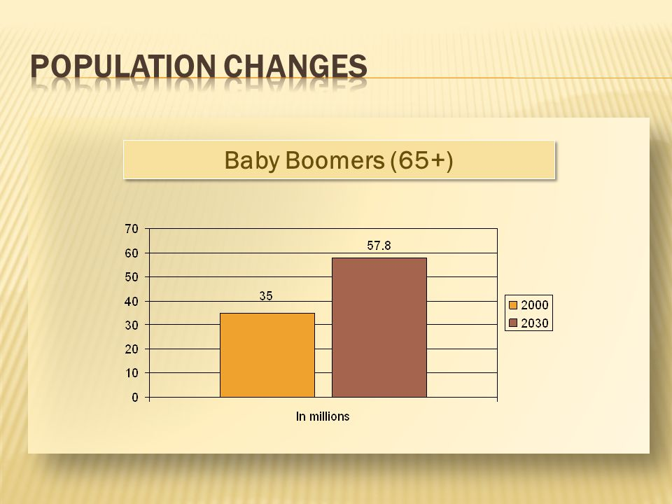 Baby Boomers (65+)