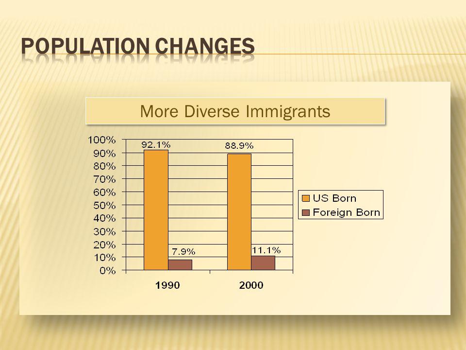 More Diverse Immigrants