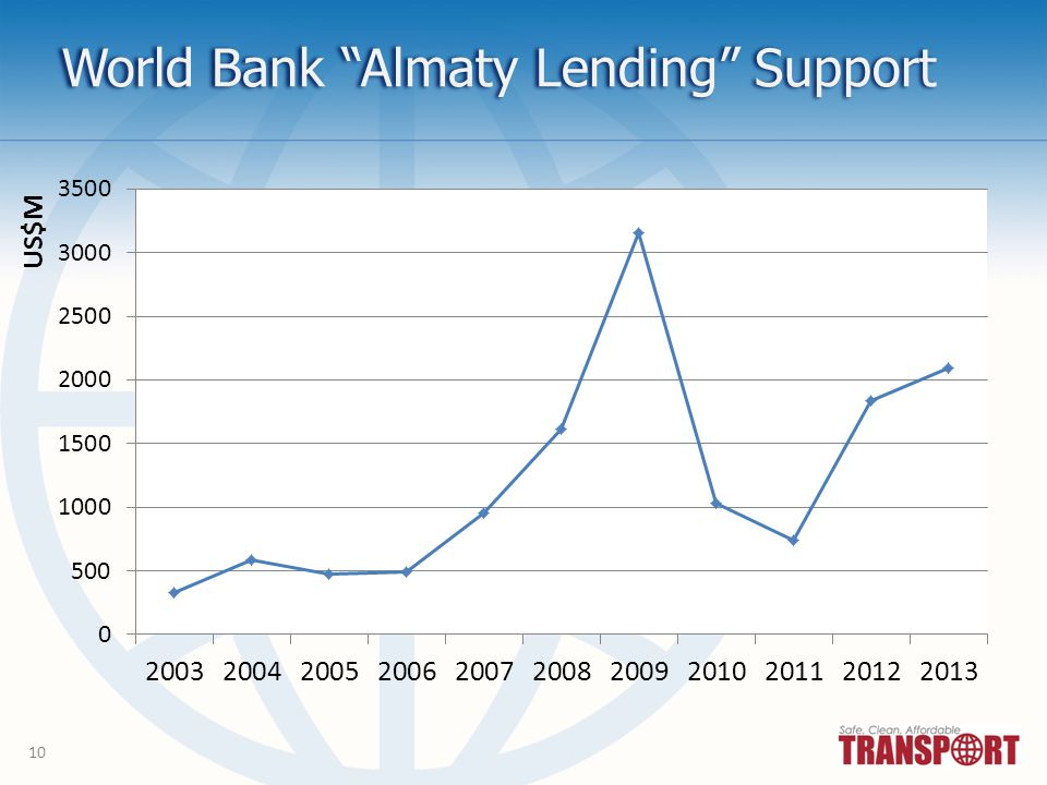 10 World Bank Almaty Lending Support