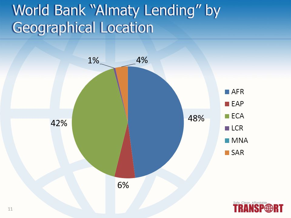 11 World Bank Almaty Lending by Geographical Location