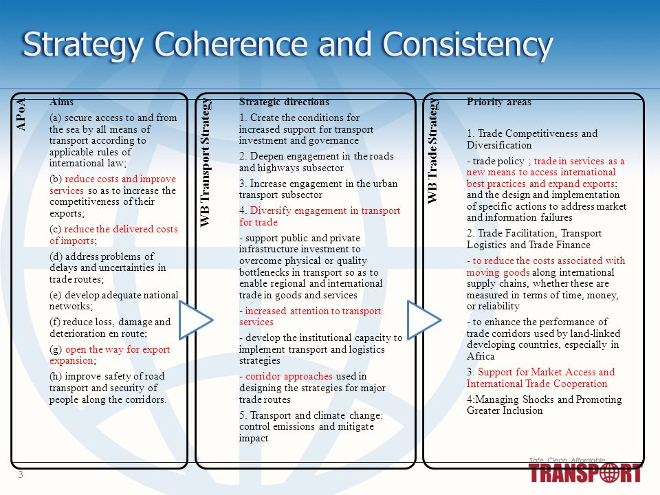 3 Strategy Coherence and Consistency APoA Aims (a) secure access to and from the sea by all means of transport according to applicable rules of international law; (b) reduce costs and improve services so as to increase the competitiveness of their exports; (c) reduce the delivered costs of imports; (d) address problems of delays and uncertainties in trade routes; (e) develop adequate national networks; (f) reduce loss, damage and deterioration en route; (g) open the way for export expansion; (h) improve safety of road transport and security of people along the corridors.