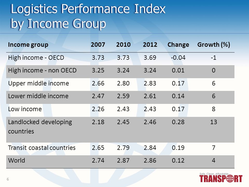 6 Logistics Performance Index by Income Group Income group200720102012ChangeGrowth (%) High income - OECD3.73 3.69-0.04 High income - non OECD3.253.24 0.010 Upper middle income2.662.802.830.176 Lower middle income2.472.592.610.146 Low income2.262.43 0.178 Landlocked developing countries 2.182.452.460.2813 Transit coastal countries2.652.792.840.197 World2.742.872.860.124