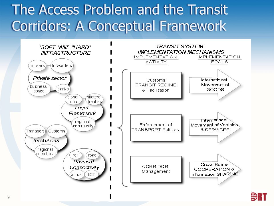 9 The Access Problem and the Transit Corridors: A Conceptual Framework